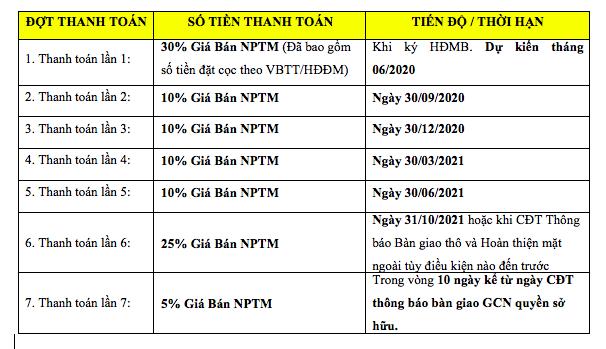 Chính sách bán hàng 1 Meyhomes Capital Phú Quốc
