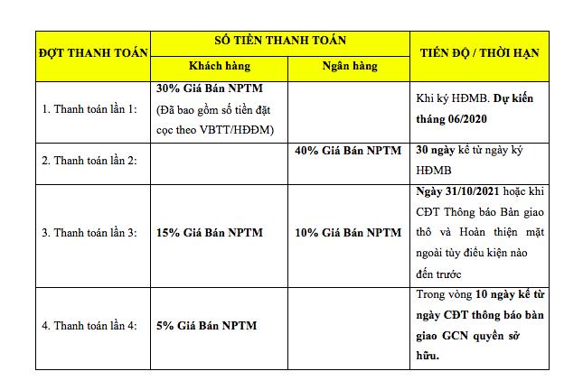 Phương thức thanh toán Meyhomes Capital Phú Quốc