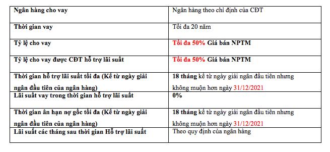 Chính sách vay ngân hàng Meyhomes Capital Phú Quốc